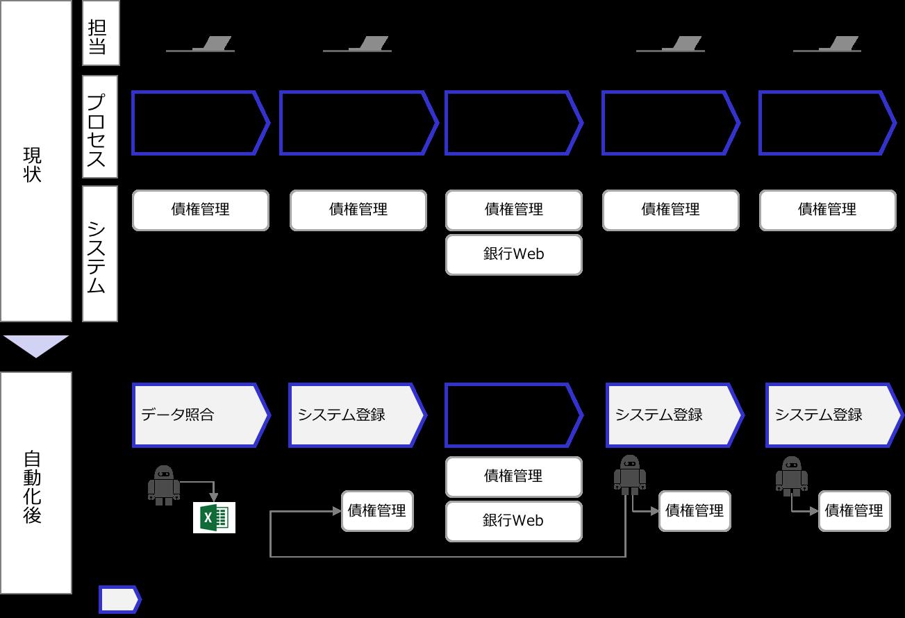 RPAによる自動化のイメージ 入金消込業務