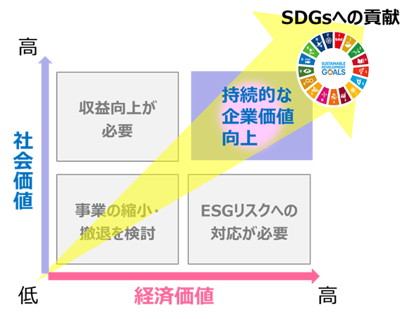経済価値と社会価値による事業ポートフォリオ評価